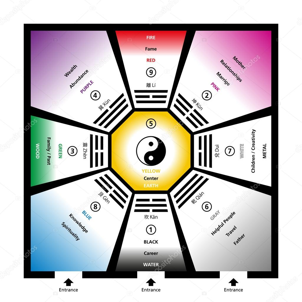 feng shui bagua trigramas com elementos vetores de stock furian 87921482. Black Bedroom Furniture Sets. Home Design Ideas