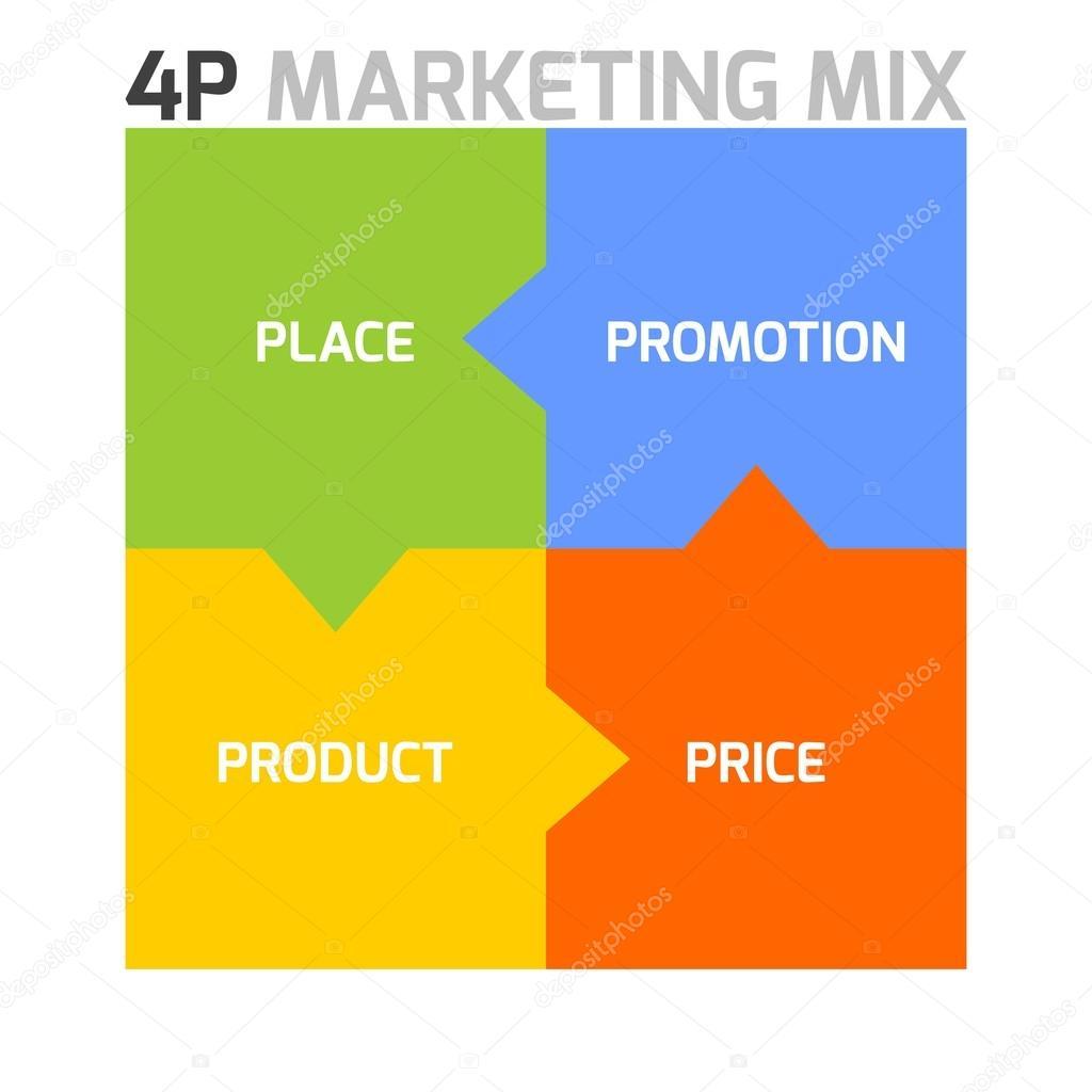 Marketing Mix Modele 4p Image Vectorielle Pyty C 97730228