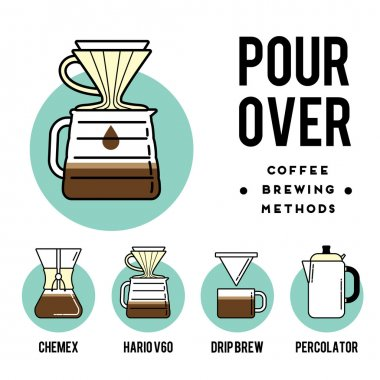 Coffee brewing methods.