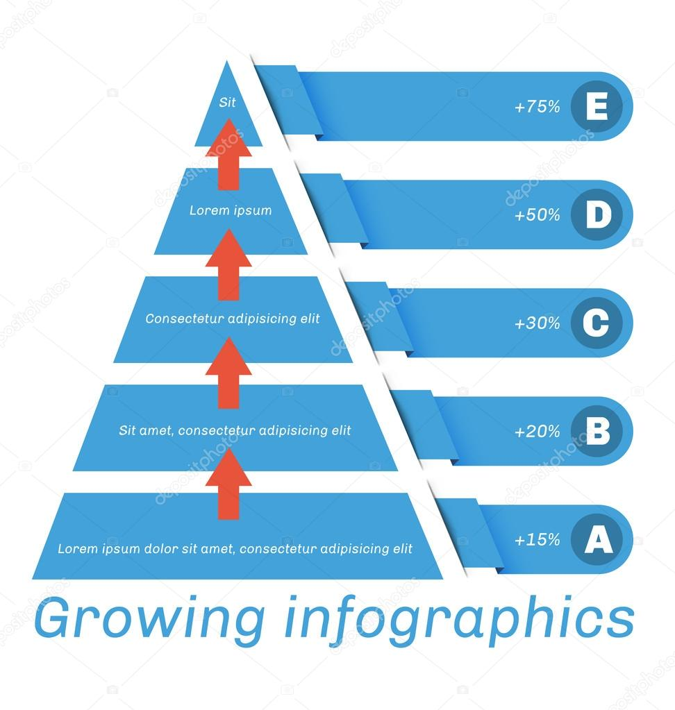 Pyramid diagram with arrows, from A to E.
