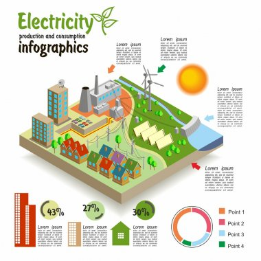 Production and consumption of electricity.