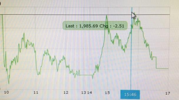Stock market trend graph