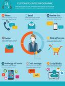 Zákazníkům služby info grafika