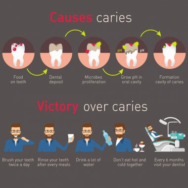 Causes caries and victory over caries