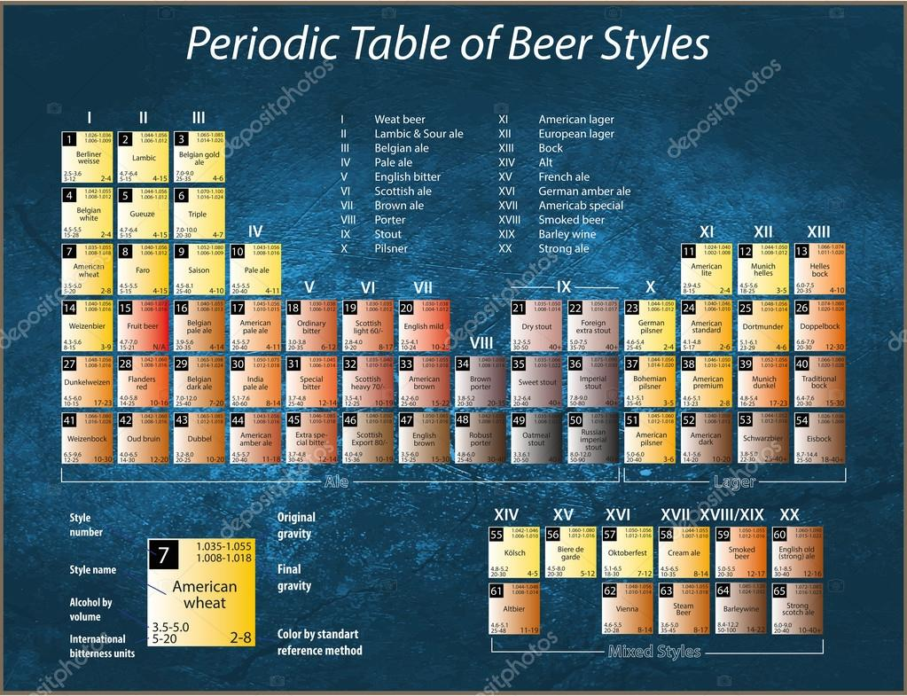 Periodic table of beer styles stock photo drnn 62566005 a poster with a periodic table of beer styles photo by drnn urtaz Image collections