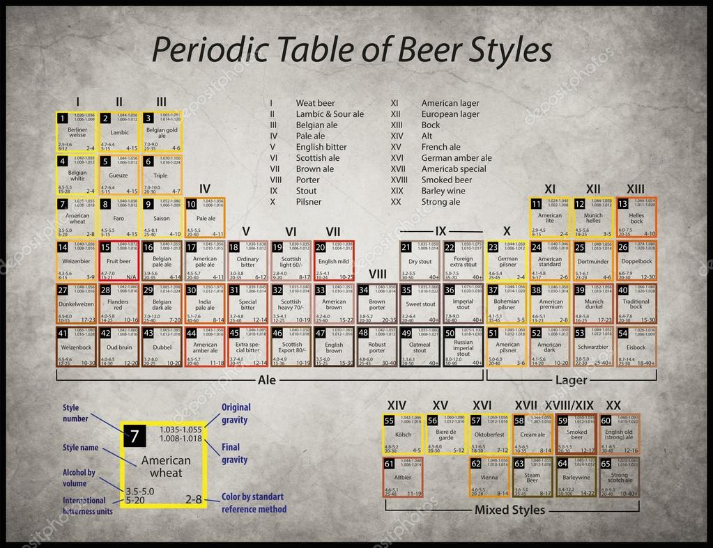 Periodic table of beer styles stock photo drnn 62566019 a poster with a periodic table of beer styles photo by drnn urtaz Images