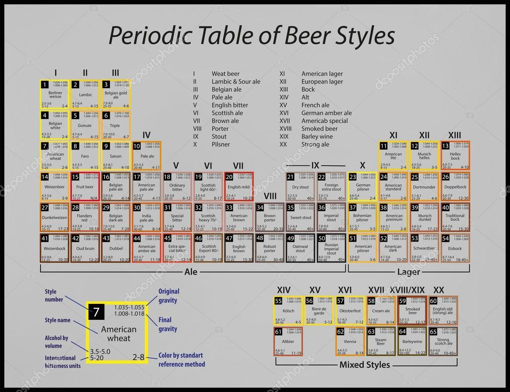 Periodic table of beer styles stock photo drnn 62566039 a poster with a periodic table of beer styles photo by drnn gamestrikefo Image collections