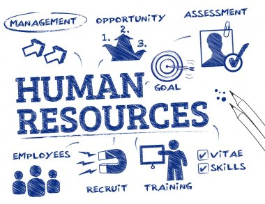 Human resources - HR concept