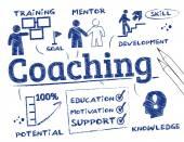 Fotografie Coaching Chart