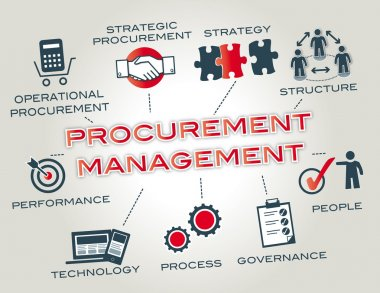 Procurement management. Chart with Keywords and icons stock vector