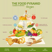 Food pyramid healthy vegan eating infographic. Recommendations of a healthy lifestyle. Icons of products.