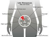 Késő menopauza