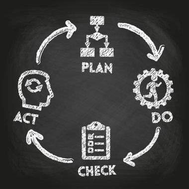 'Plan - Do - Check - Act' concept
