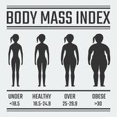 Fotografie index tělesné hmotnosti