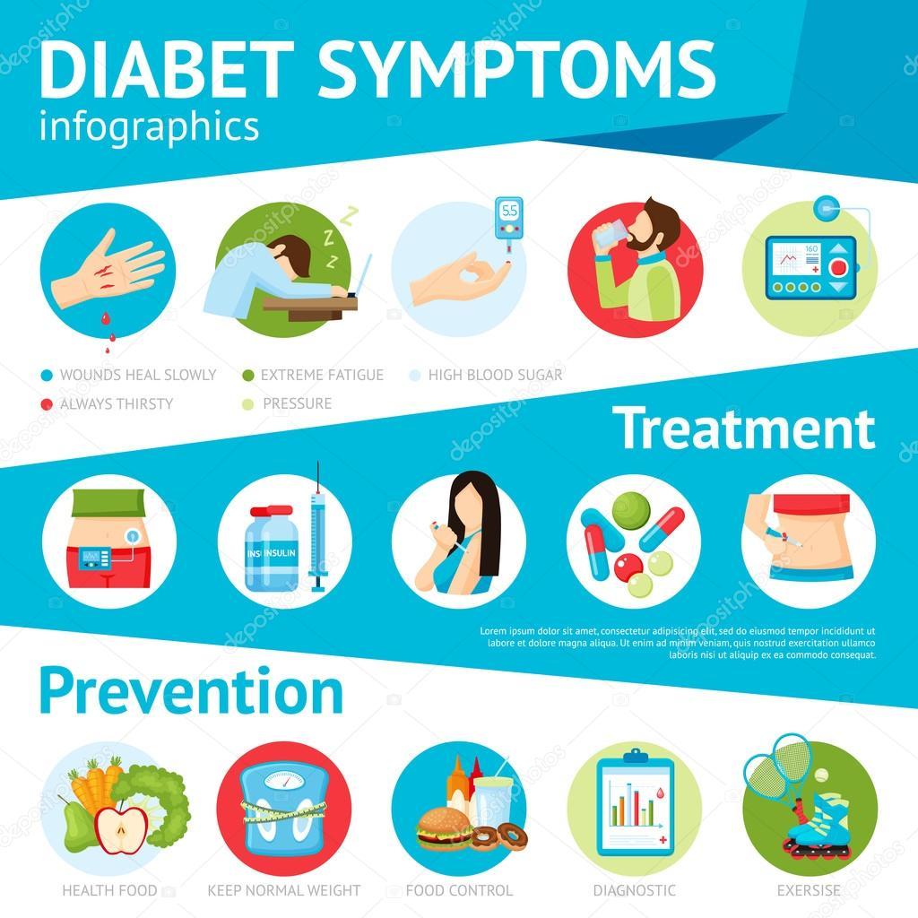Diabetes mellitus type 2