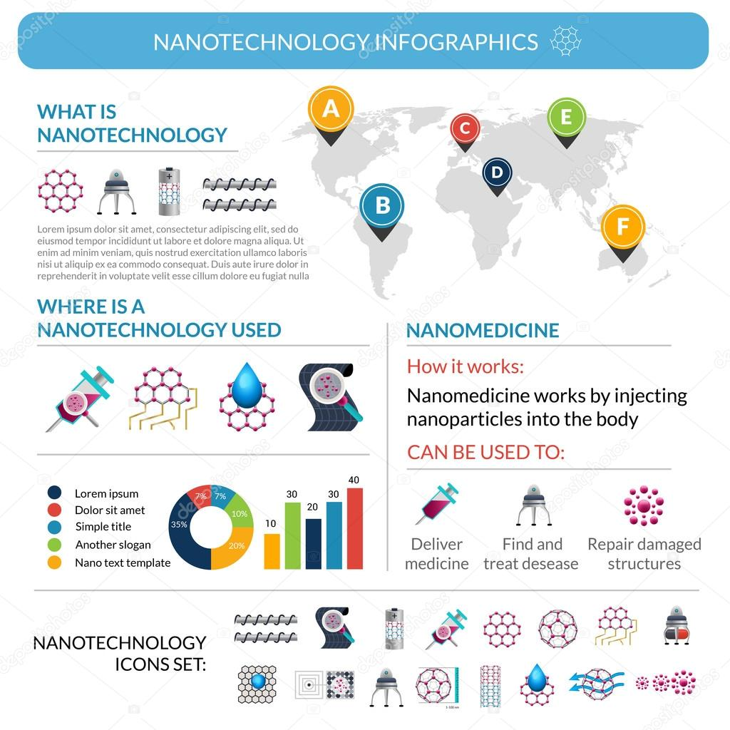 nanotechnology applications Described below is a sampling of the rapidly growing list of benefits and applications of nanotechnology everyday materials and processes many benefits of nanotechnology depend on the fact that it is possible to tailor the structures of materials at extremely small scales to achieve specific properties, thus greatly extending the materials .