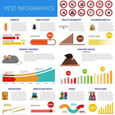 Pest Infographic Set
