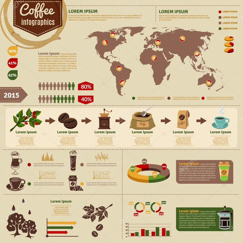 productie koffie