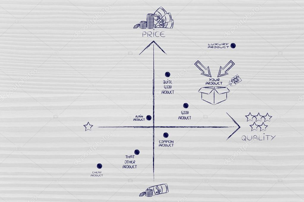 how to create a positioning map