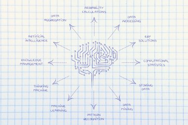 circuit brain with captions of artificial intelligence functions