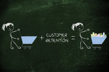 customer retention and fidelization programs making empty carts