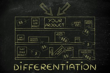 concept of product differentiation