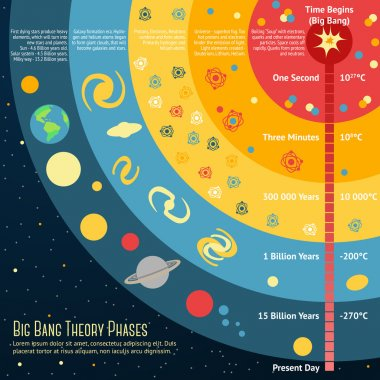 Illustration of Big Bang Theory Phases