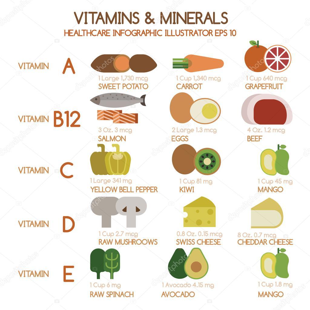ilustrador de vitaminas y minerales alimentos grupo 1 vector de stock kninwong 53427373. Black Bedroom Furniture Sets. Home Design Ideas