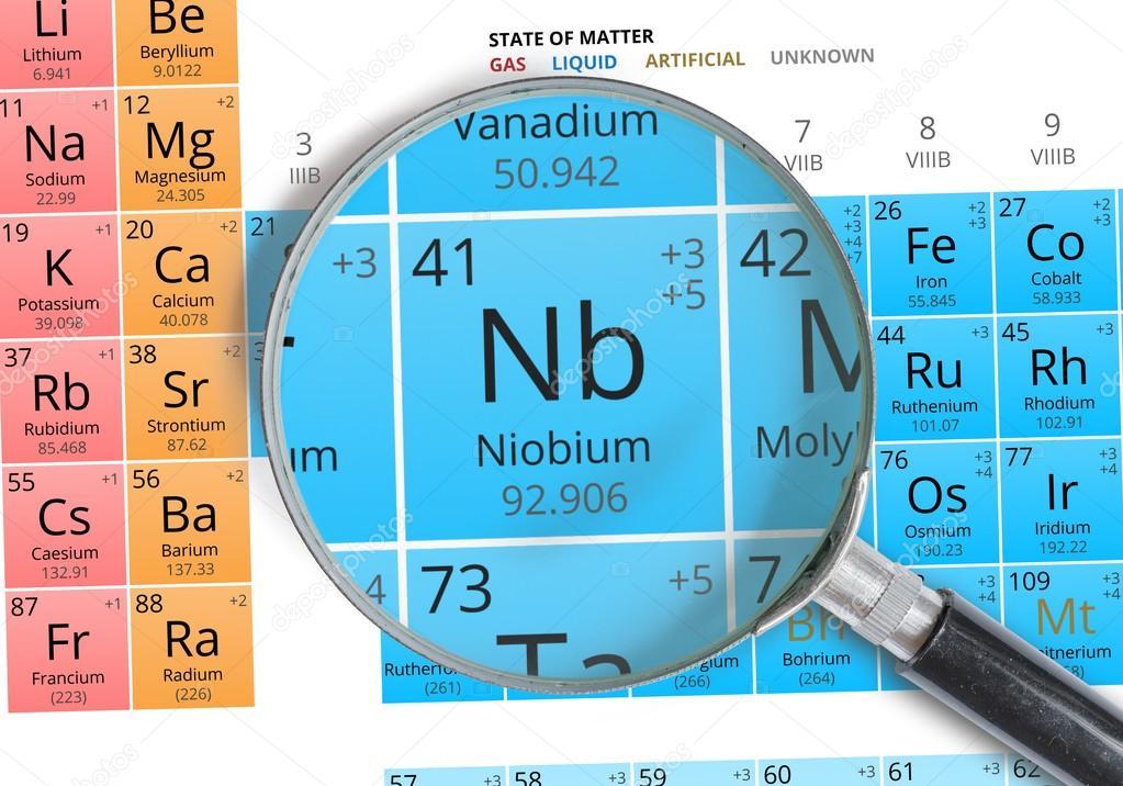 Smbolo del niobio nb elemento de la tabla peridica ampliada smbolo del niobio nb elemento de la tabla peridica ampliada con lupa foto urtaz Image collections