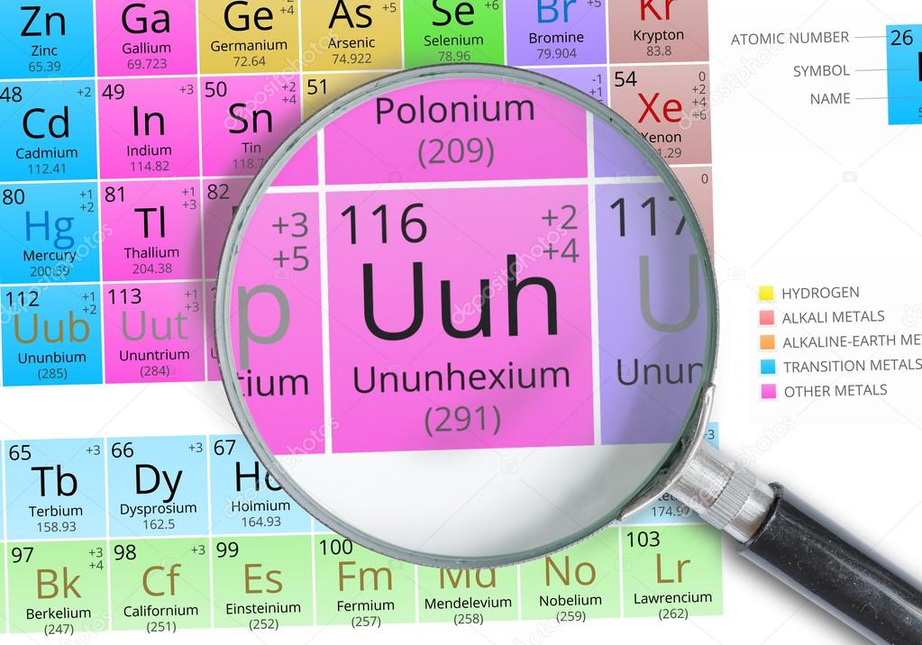 Ununhexium smbolo uuh elemento de la tabla peridica ampliada ununhexium smbolo uuh elemento de la tabla peridica ampliada con lupa fotos de urtaz Image collections
