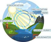 Photo The water cycle