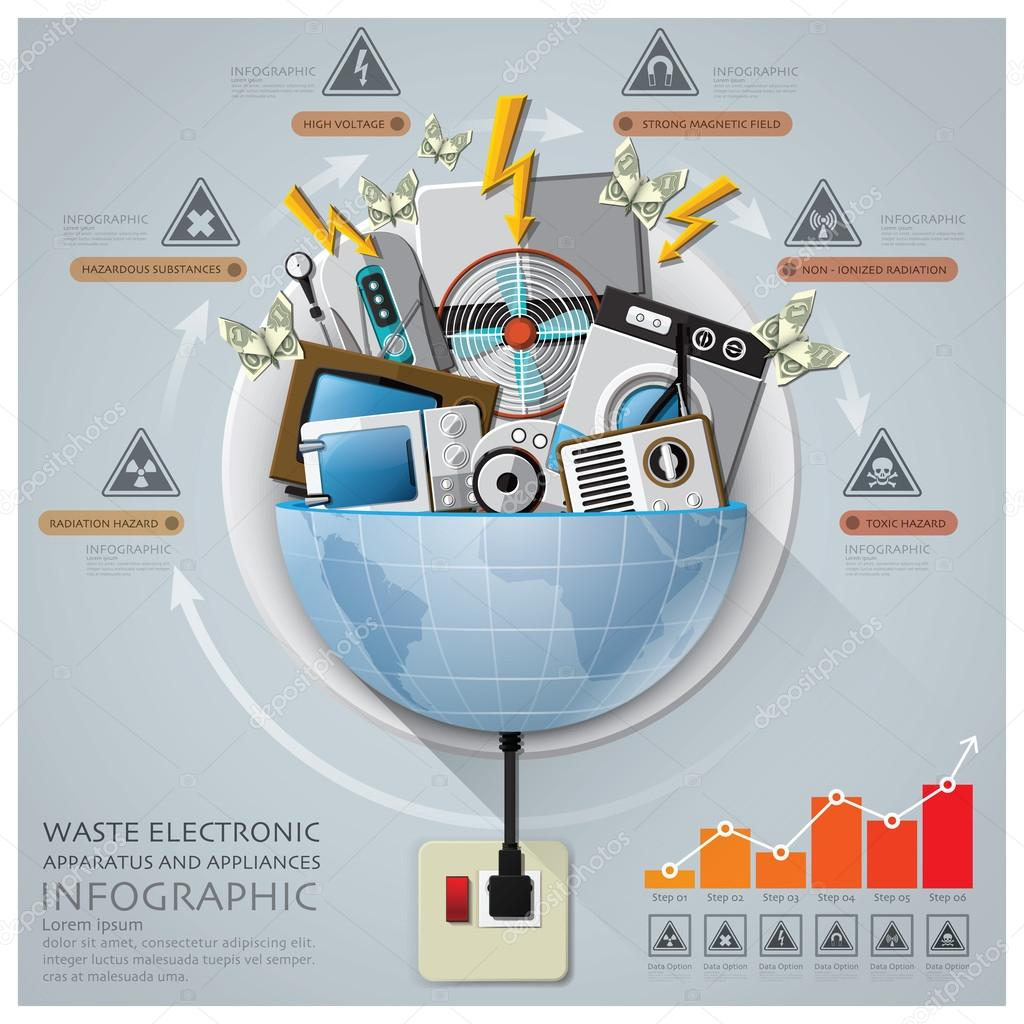 the effects of electronic waste