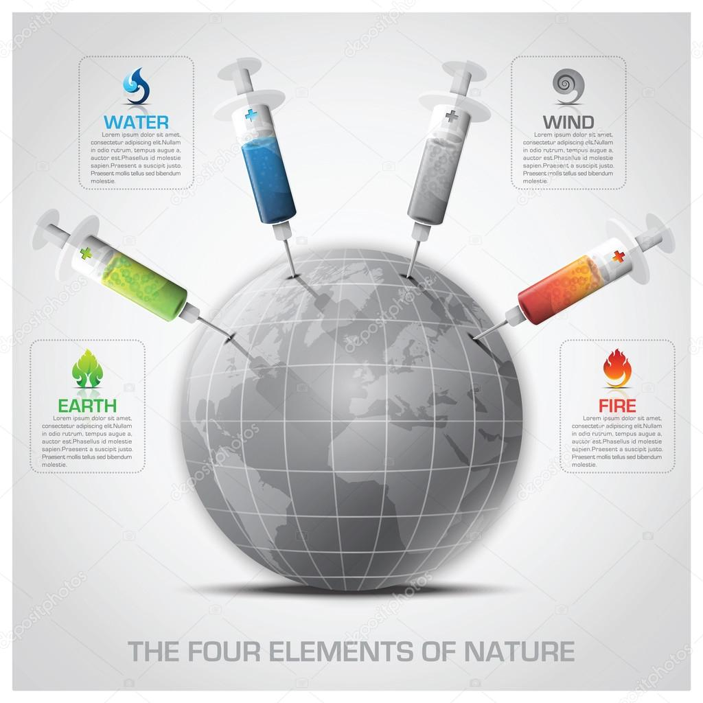 Ecology And Environment Infographic With Syringe The Four Elemen