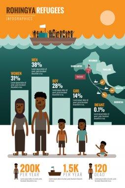 Rohingya Refugees infographics.