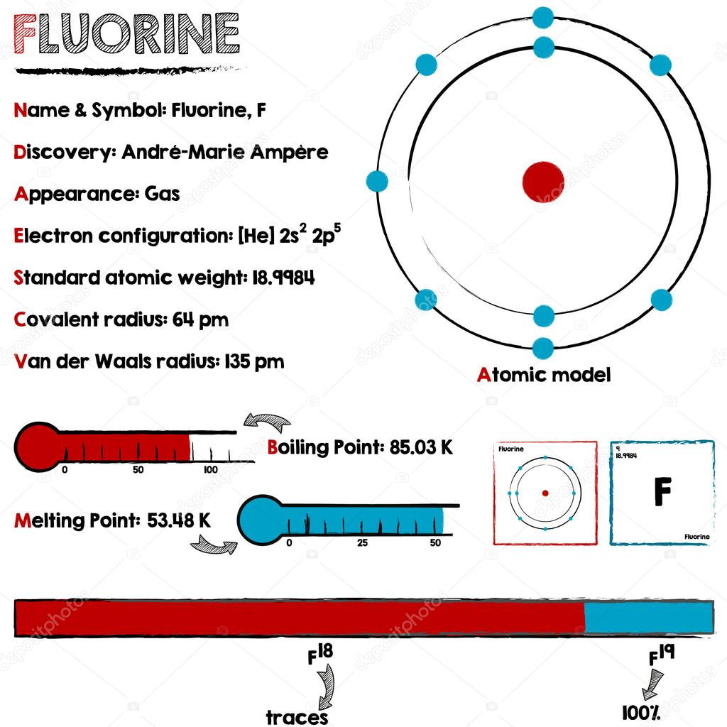 Fluorine element infographic stock vector malachy666 117991712 fluorine element infographic stock vector ccuart Choice Image