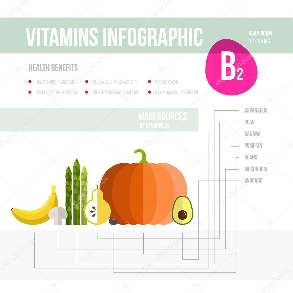 Frutas y verduras con vitamina b2
