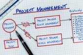 Fényképek projekt menedzsment diagram