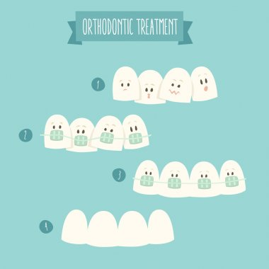 Orthodontic  tooth treatment