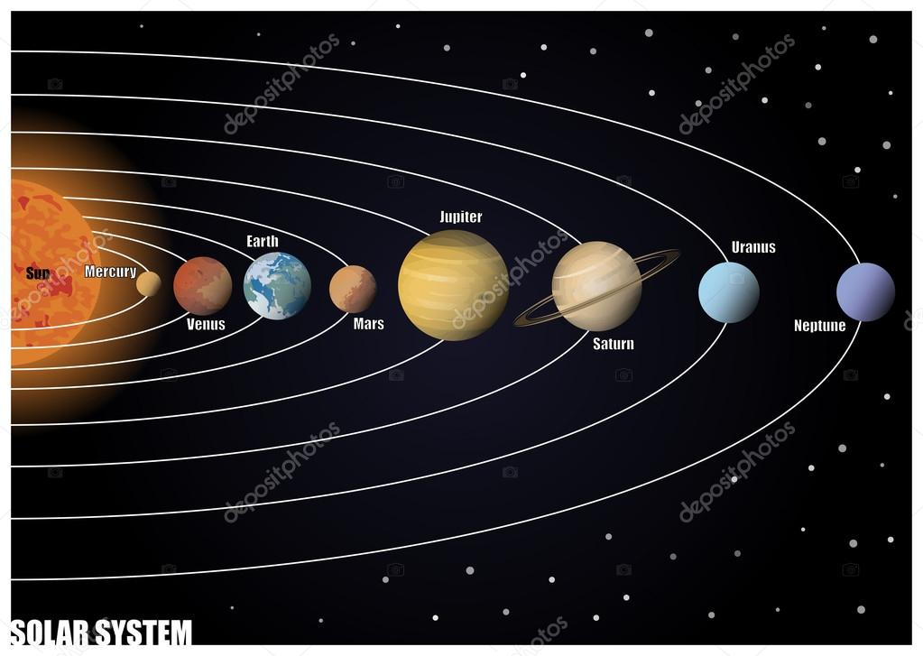 diagram of solar system stock vector pablofdezr1984 78211492 rh depositphotos com solar system diagram worksheet solar system diagram pdf