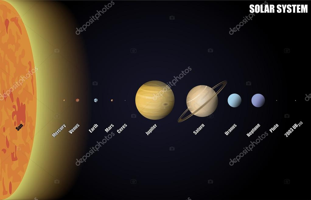 Diagram Of Solar System With Dwarf Planets Stock Vector