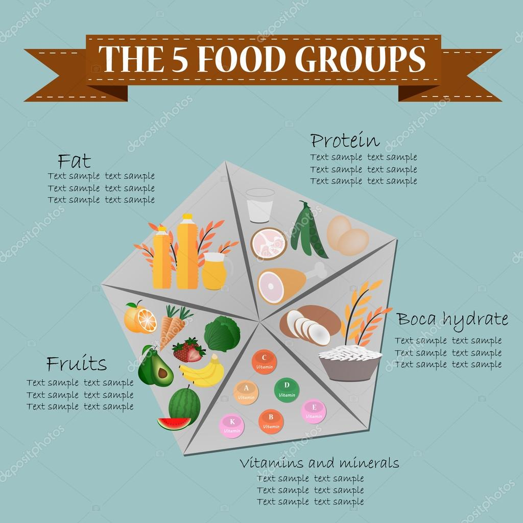 What are the five basic food groups?