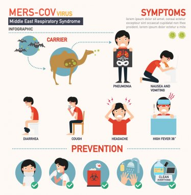 Mers-cov (Middle East respiratory syndrome coronavirus) infographic,vector illustration. stock vector