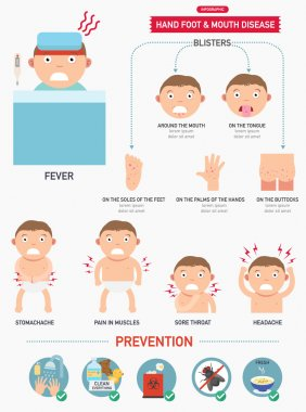 Hand,foot and mouth disease infographic