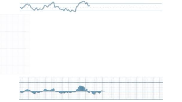 Graphensystem am Aktienmarkt