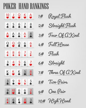 Poker hand ranking combinations