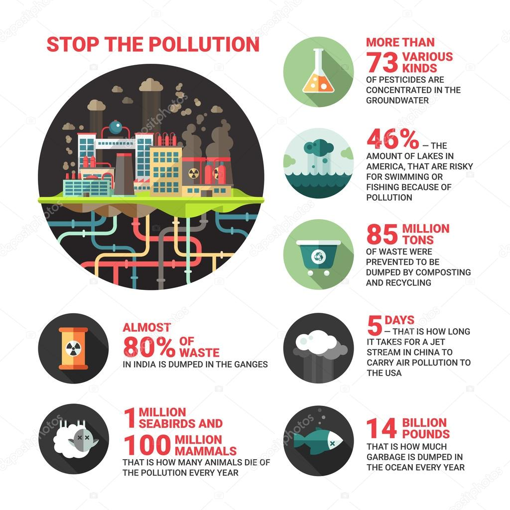 how can we prevent garbage pollution Reduce garbage & pollution this helps to prevent the tendency to throw the waste materials in roads and public we can reduce a big amount of garbage.