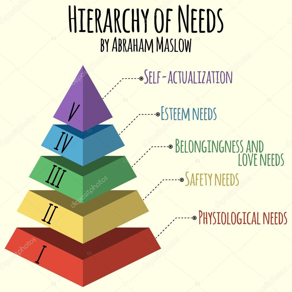 Vector illustration hierarchy of human needs by abraham maslow hierarchy of human needs by abraham maslow stock vector ccuart Image collections