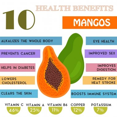 10 Health benefits information of Mangos. Nutrients infographic,