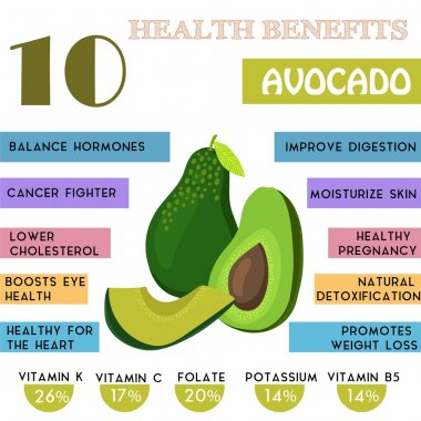 10 Health benefits information of Avocado. Nutrients infographic