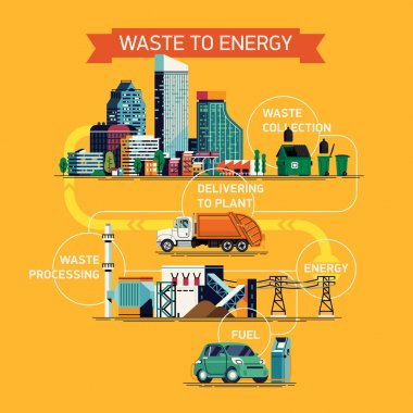 waste to energy process.